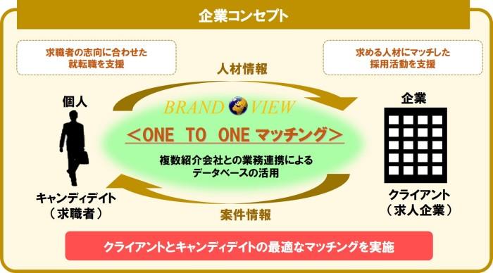 企業コンセプト (Unicode エンコードの競合)