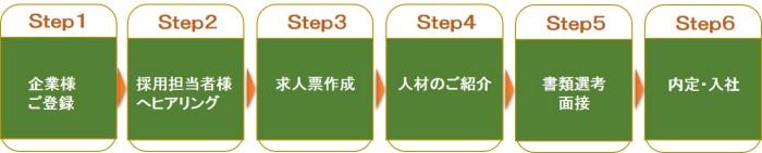 採用までの流れ(法人) (Unicode エンコードの競合)