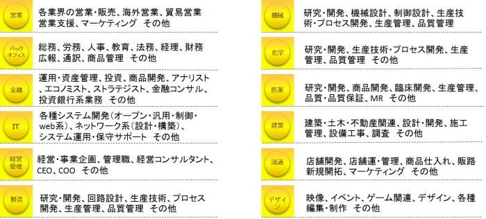 サービス領域 (Unicode エンコードの競合)